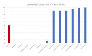 autistic diagnosis verbal test scores